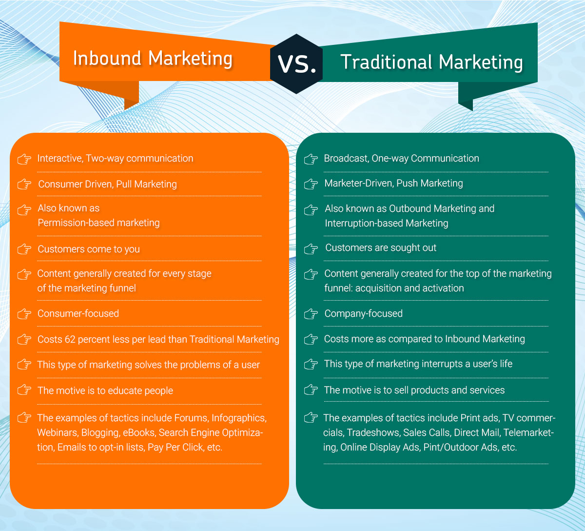 Inbound Marketing Services vs Traditional Marketing Services
