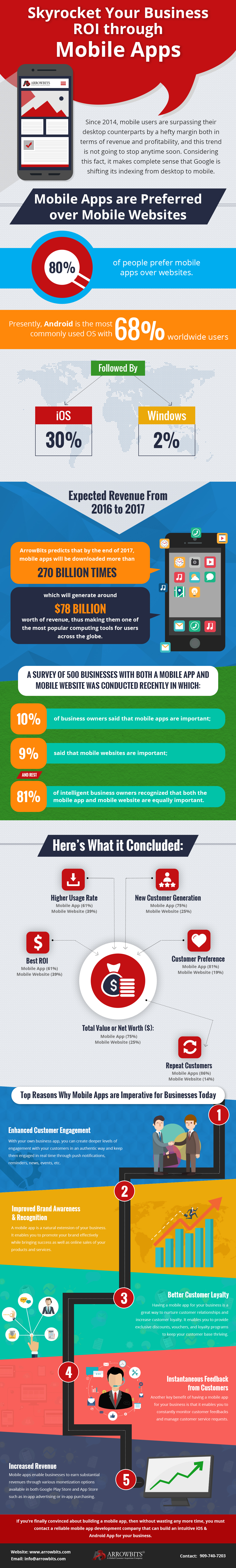 infographic mobile app development services